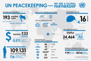Peacekeeping Global Partnership Infographic