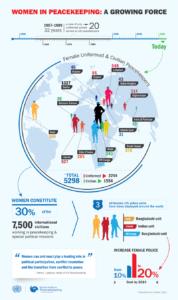 Women in Peacekeeping Infographic